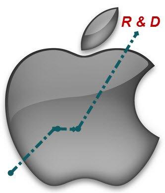 apple rnd