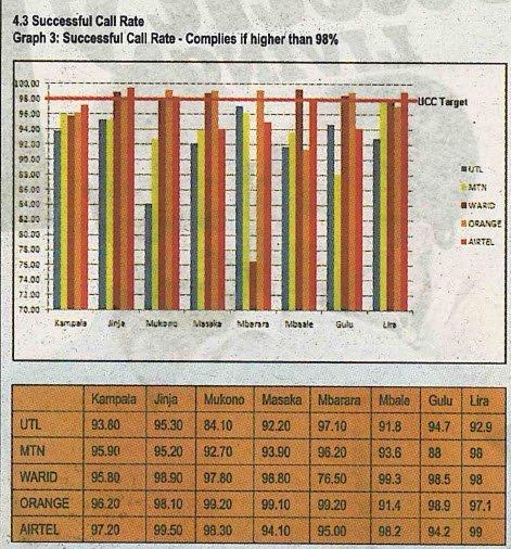 UCC results CSR_4