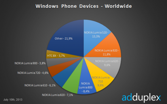 nokia dominates wp