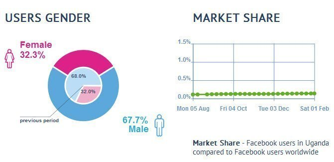 facebook gender users in Uganda