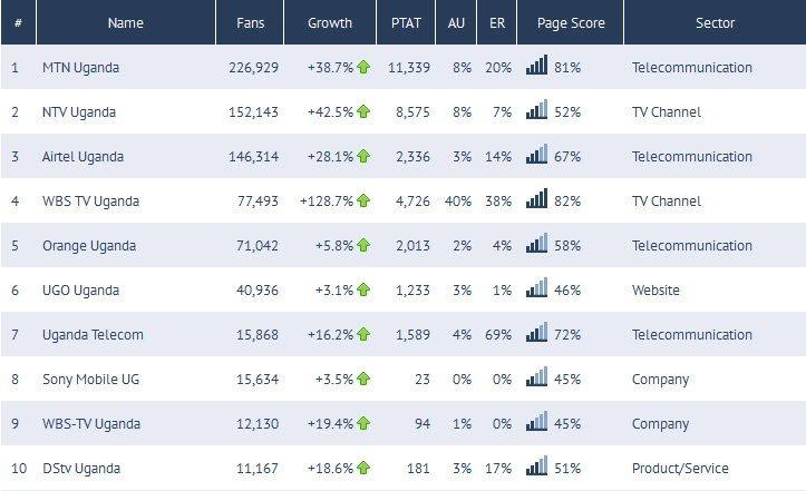 top ten Facenbook  brands in Uganda