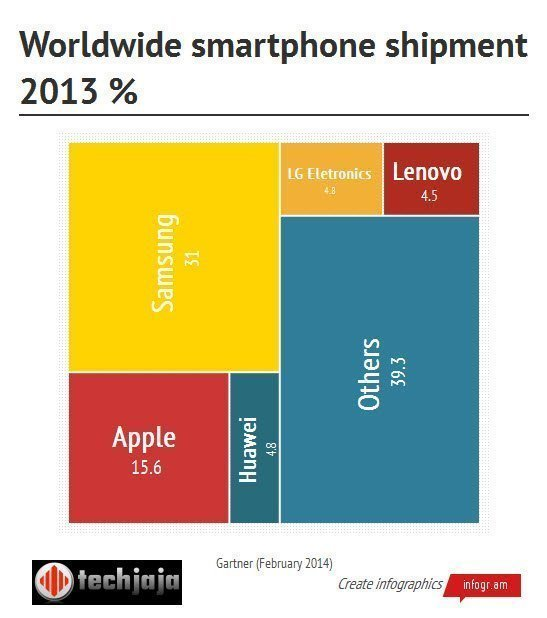 infographic smartphone shipment