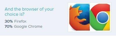 Firefox Vs Chrome_Results