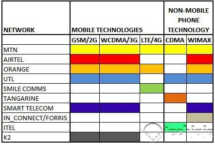 mobile netwok technologies in Uganda
