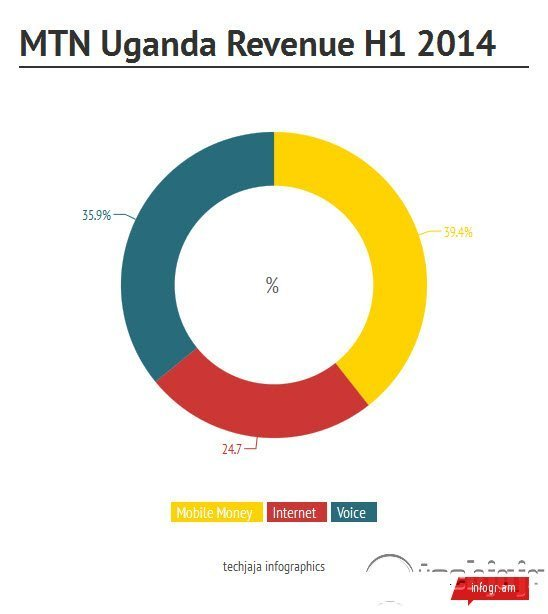 MTN H1 2014 results