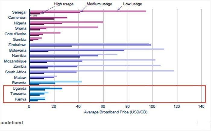 East Africa Internet users graph_average broadband price