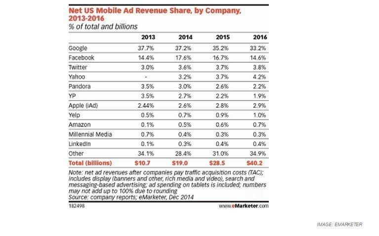 shares facebook ad revenuw