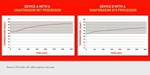 Snapdragon 810 Vs 810 4k video