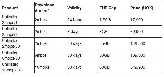 Vodafone Uganda cap