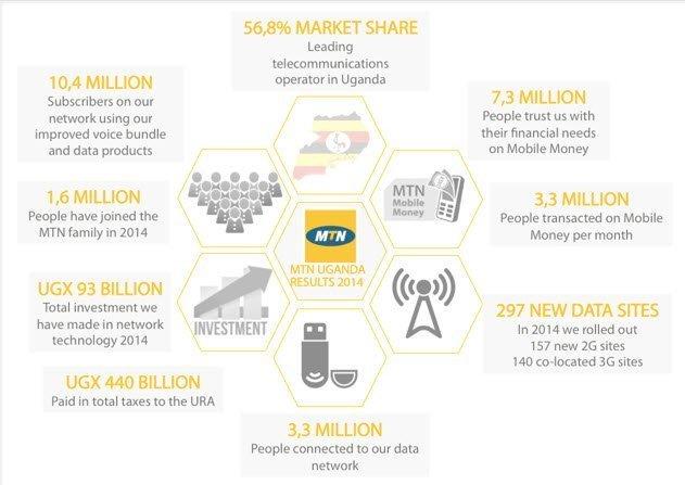 MTN Uganda registers smashing 2014 infographic