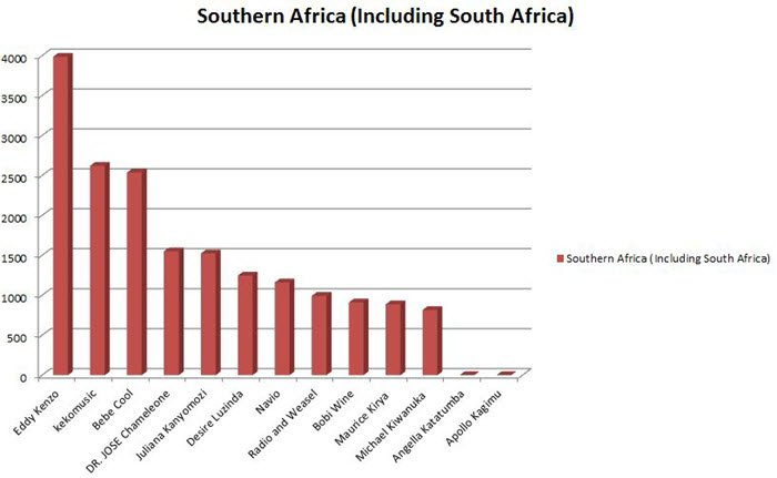 SouthernAfrica