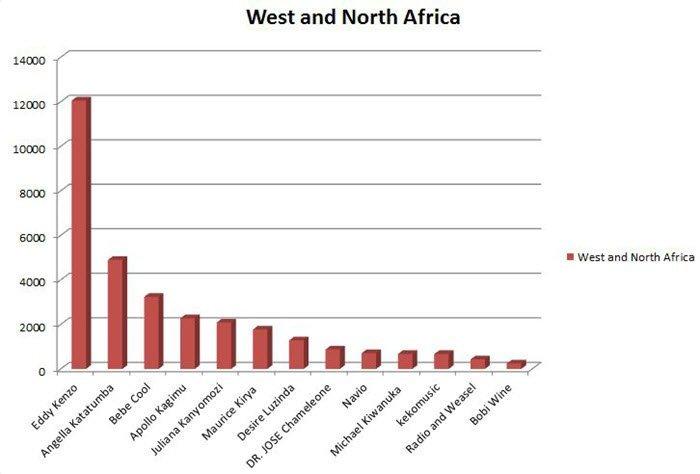 WestAfricaLikes