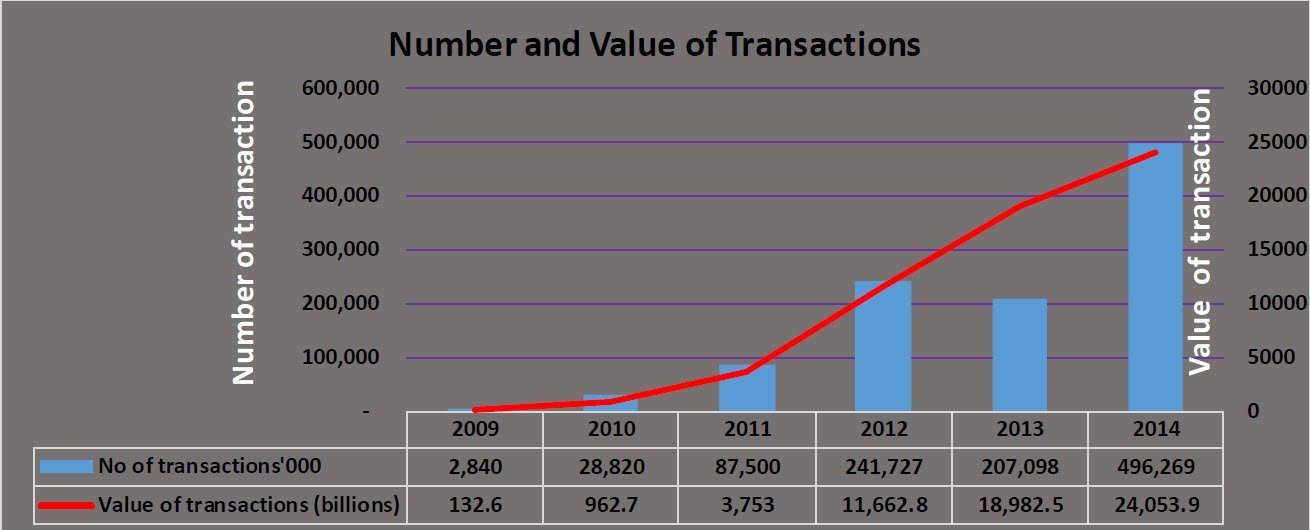 Number and Value of Transcations