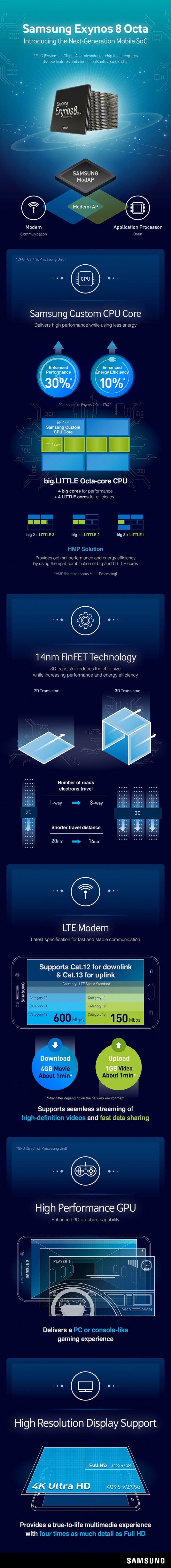 Exynos 8890 chipset infographic