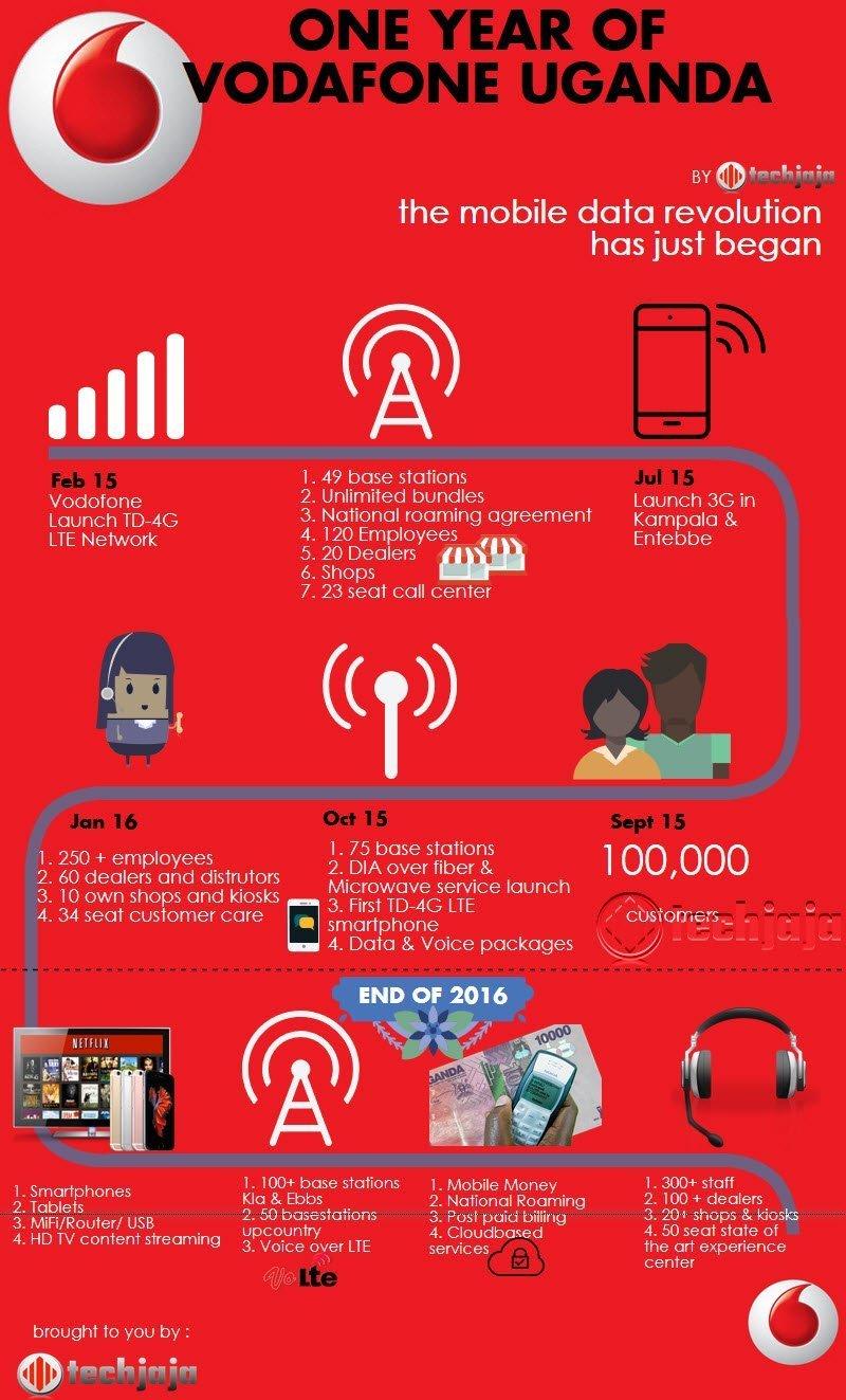 The vodafone uganda one year anniversary infographic
