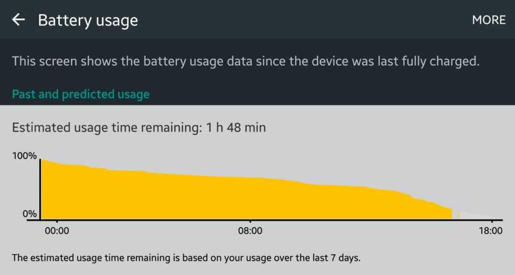 Galaxy s7 Edge Battery Usage