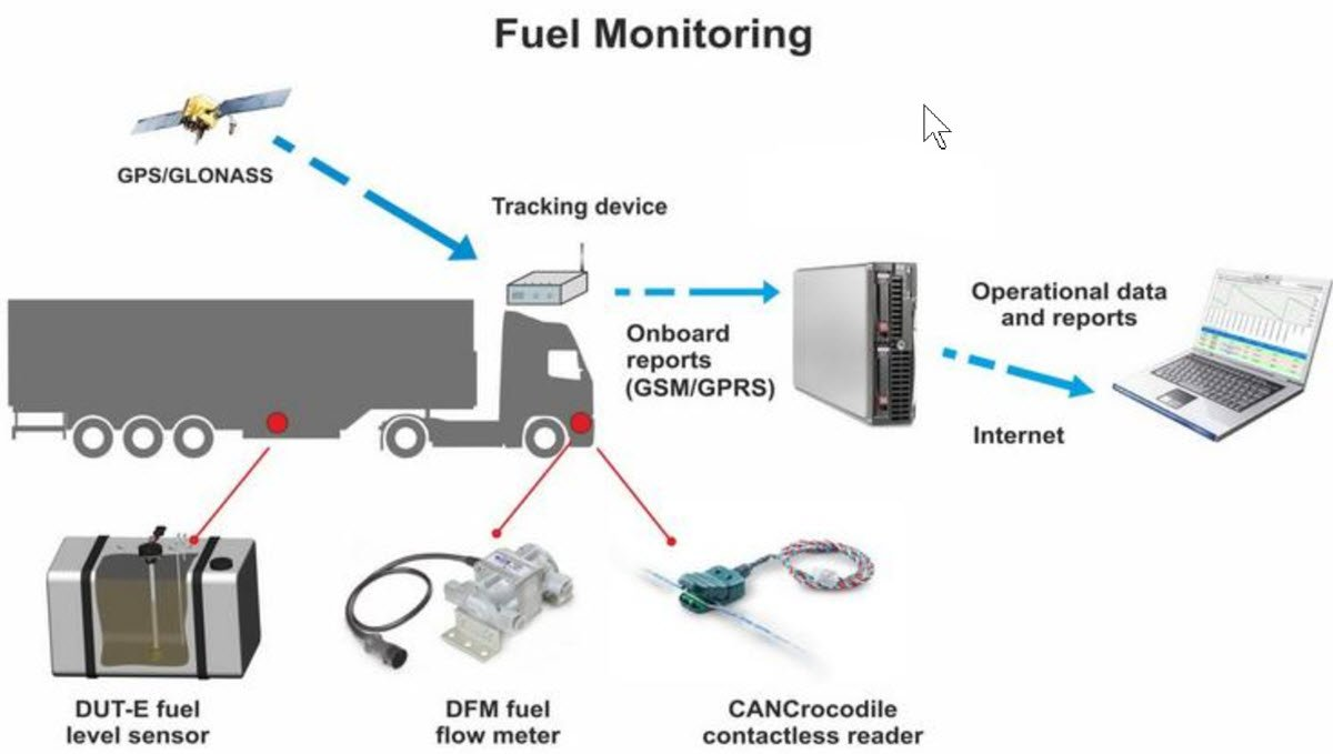 fule monitoring