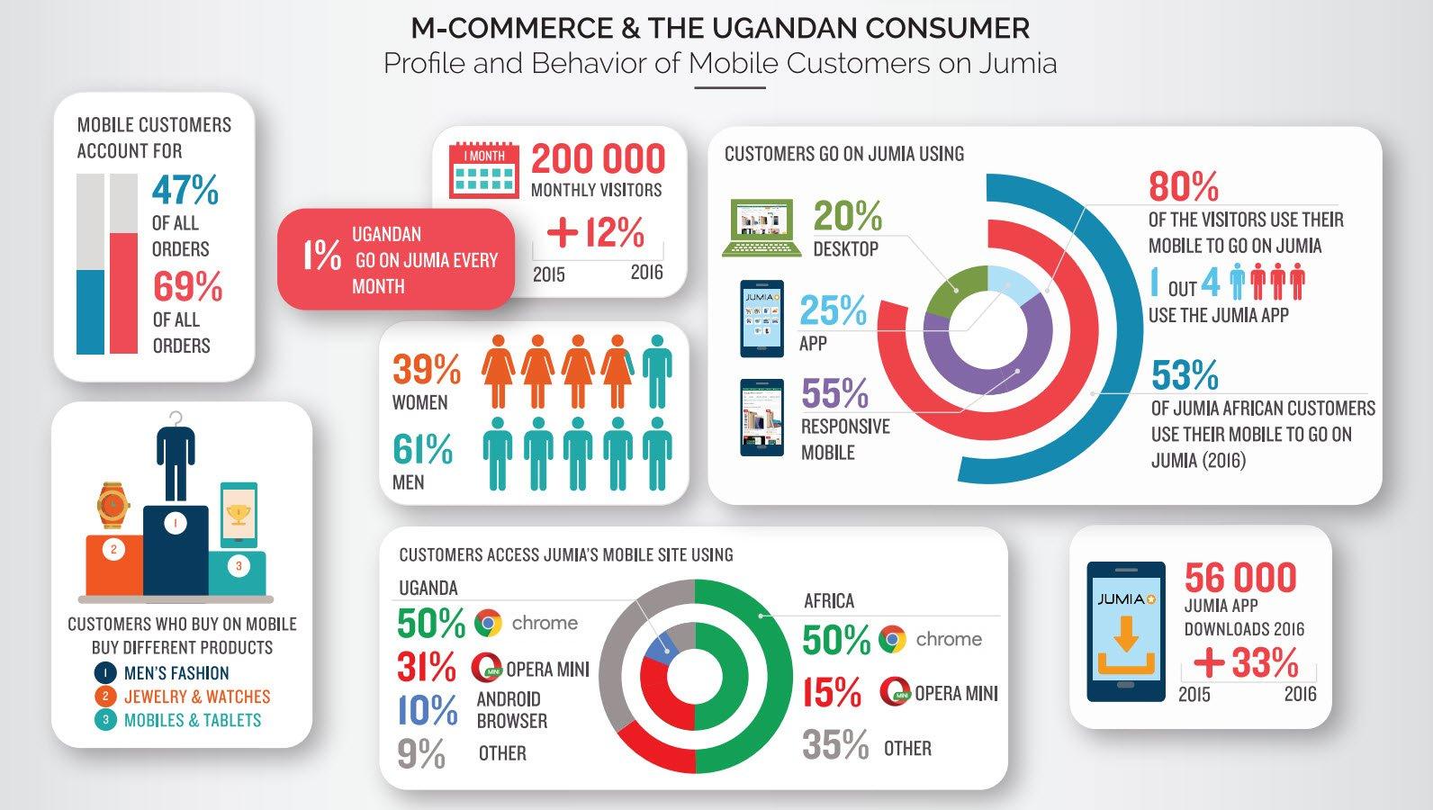 Jumia White Paper 2017_m-commerce