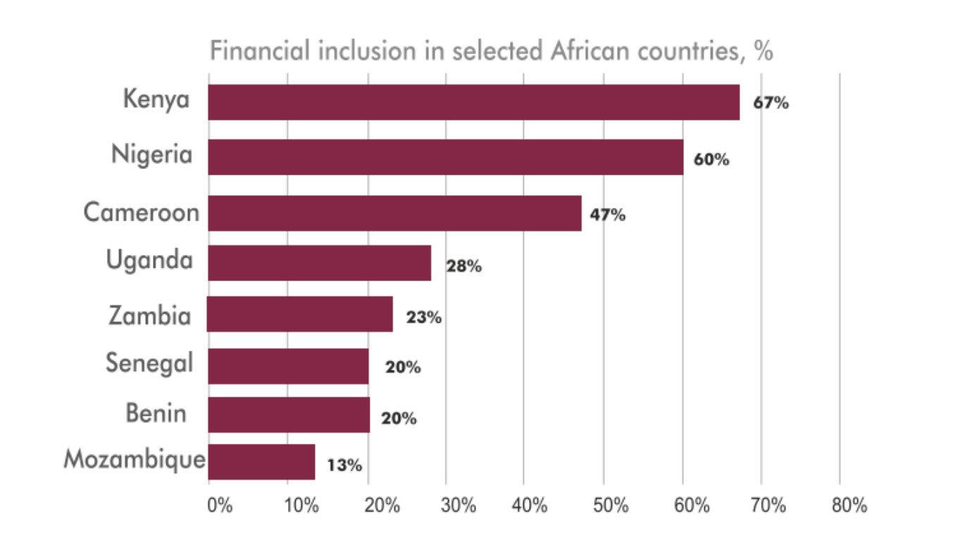 MFS in Uganda- Financila Inclusion