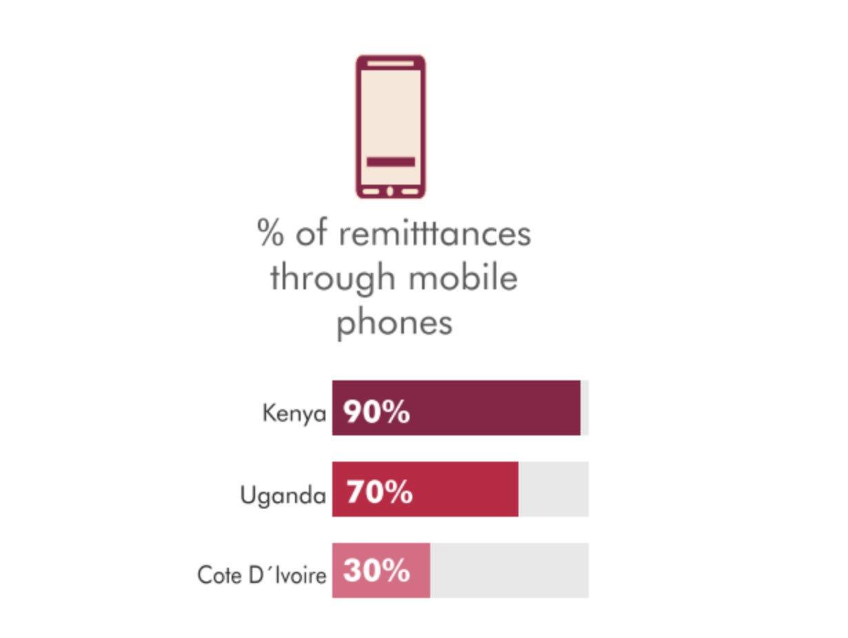 MFS in Uganda- Mobile Remmitance